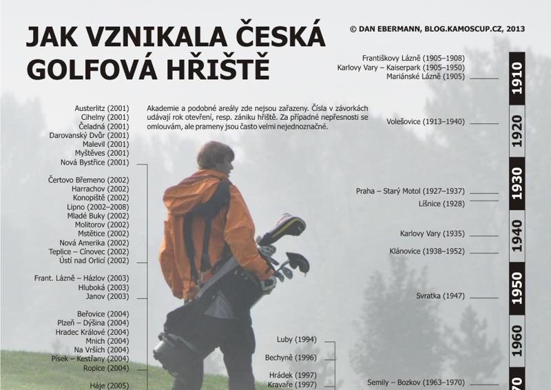 Jak vznikala česká golfová hřiště