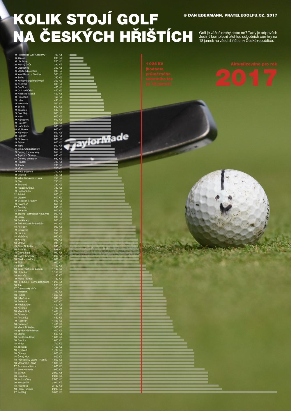 Kolik stojí golf na českých hřištích vroce 2017