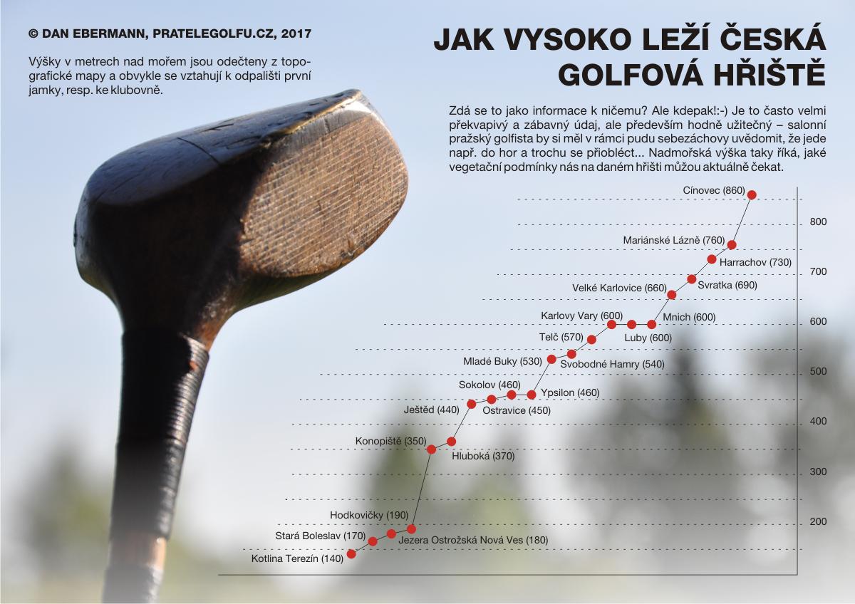 Jak vysoko leží česká golfová hřiště